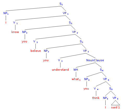 A right-branching structure
