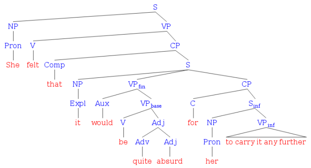 label diagram subject and verb sentences   printable wiring    sentence tree diagram generator on label diagram subject and verb sentences