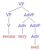 Diagramming adverbs literal minded on ccuart Images