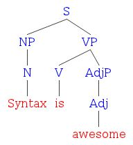 Diagramming intransitive transitive and linking verbs literal minded represented as a tree diagram syntax ccuart Images