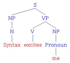 Diagramming intransitive transitive and linking verbs literal now for syntax excites me in a tree diagram ccuart Images