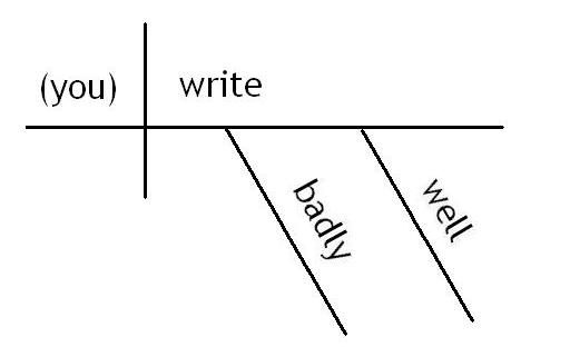 Diagramming adverbs literal minded so far ccuart Images