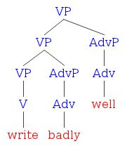 Diagramming adverbs literal minded now ccuart Images