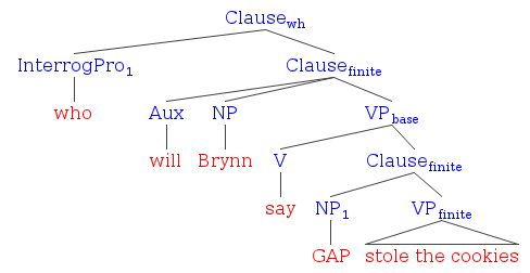 Diagramming interrogatives literal minded its ccuart Images