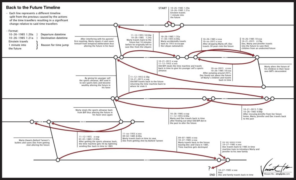 BTTF timeline by mysticalpha